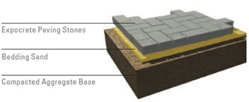 Paving Stones Landscaping Concrete Blocks Double Holland